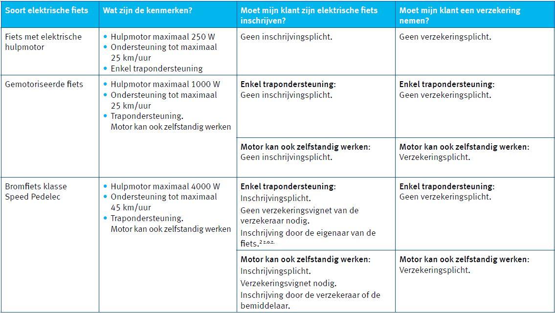 Tabel verzekerings- en inschrijvingsplicht elektrische fietsen