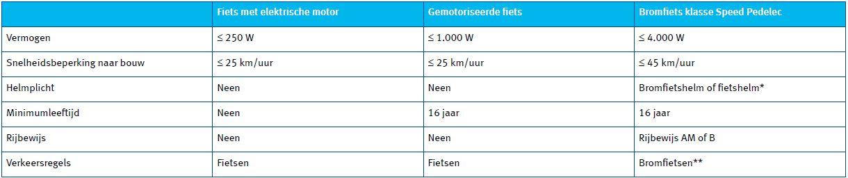 Tabel soorten elektrische fietsen